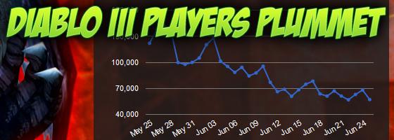 Diablo III Decline